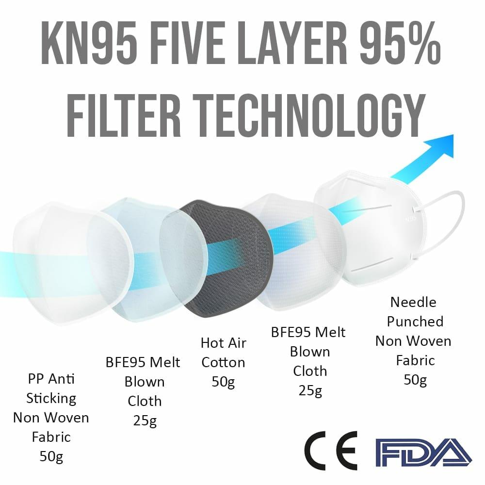 Bikershades.com KN95 Masks Protect from Bacteria, Virus, Saliva